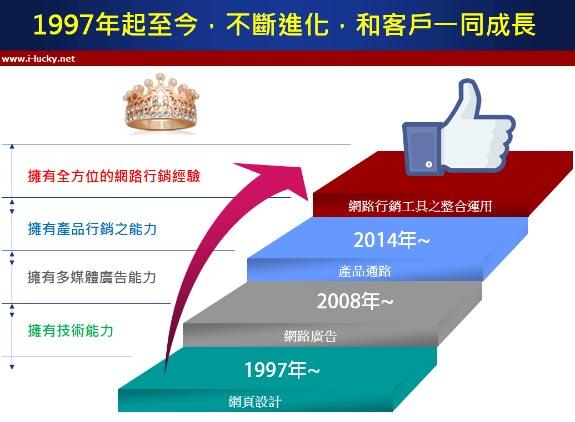 高雄網頁設計公司,高雄網頁設計,網站架設,購物網站